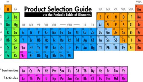 Cations And Anions Periodic Table by Cations And Anions Periodic Table Www Imgkid The