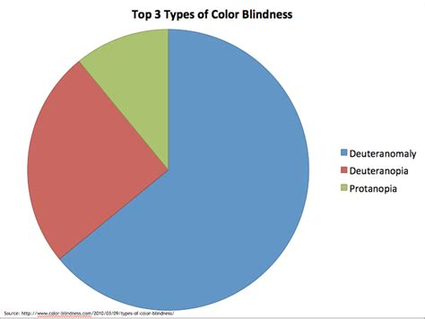 color blindness statistics color contrast accessible u