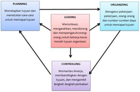 Dasar Dasar Organisasi Informasi smart beyond sumber informasi anda pengertian dan dasar dasar manajemen