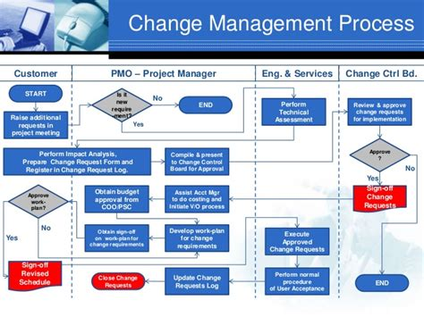 management of change procedure template pmo framework