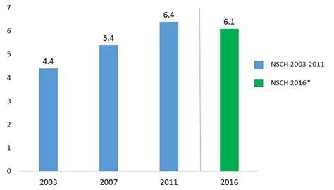Adhd Treatment For 4 Year - data and statistics adhd ncbddd cdc