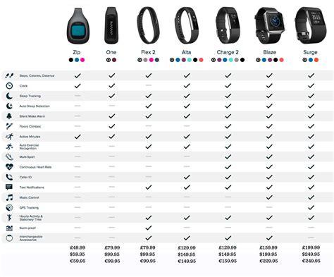 fitbit   fitbit    buy feature pc advisor