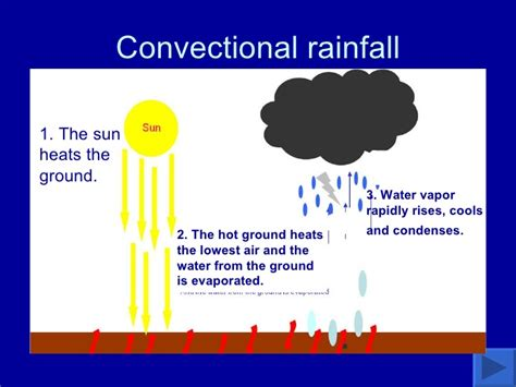 diagram of convectional rainfall weather climate 1