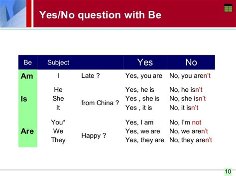 exles of yes or no questions verb to be a