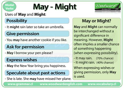 No One Asked But Might We Suggest by May Vs Might Grammar