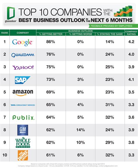 Top Mba List by Top 10 Companies Best Business Outlook