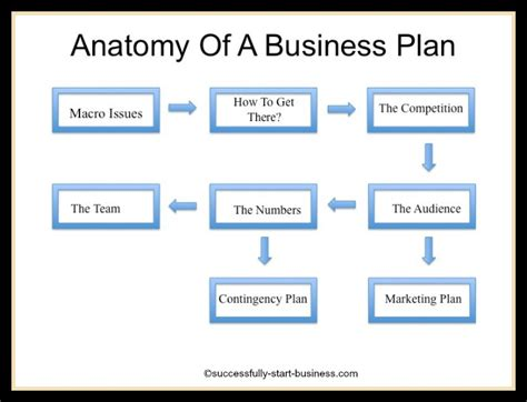 business plans template free printable business plan template form generic