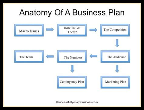 Ebay Business Plan Template Get Ebay Business Plan Templates - Ebay business plan template