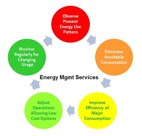 Energy Management Mba Uk by Wholesale Energy Management Consultancy Services Supplier