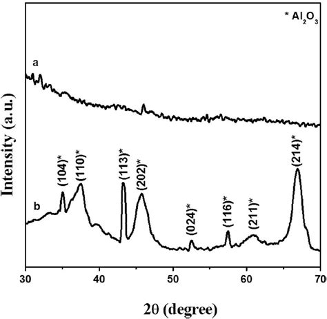 xrd pattern of nio nanoparticles characterization of nio al2o3 composite and its