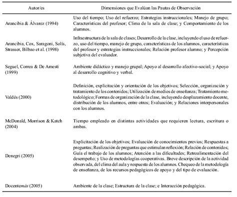ineval consulta de la evaluacion docente consultar lugar y fecha para la evaluacion docente ineval