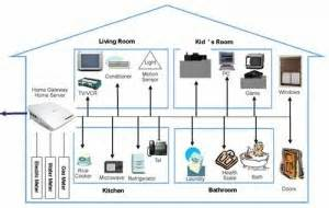 Home Design Network Tv by Home Network Market Up As New Devices Create Digital Homes