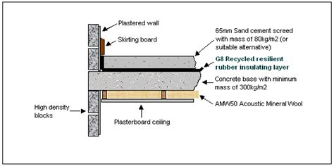 Concrete Floor Layers by G8 Resilient Insulation To Reduce Impact Noise Through