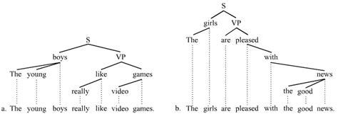 tree diagram of a sentence opinions on sentence linguistics