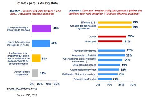 inbanking marche big data un march qui de 39 par an en moyenne