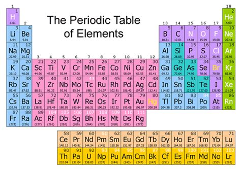 Periodic Table With Molar Masses by The Periodic Table Of Element Pdf New Calendar Template Site
