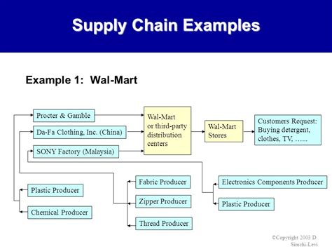 supply chain format logistics supply chain management strategies ppt