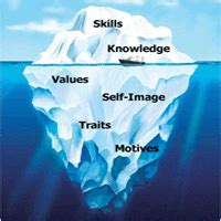 competency ice berg model meaning and its components