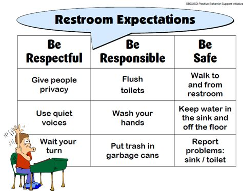 Bathroom Etiquette At School Pbis Expectations Related Keywords Pbis Expectations