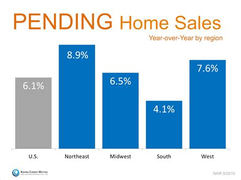 what does pending mean on a house pending home sales remain steady portland real estate matin real estate group
