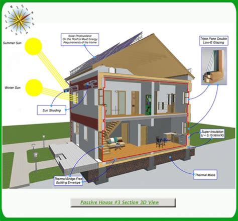 green building plans passive solar house plans green passive solar house 3