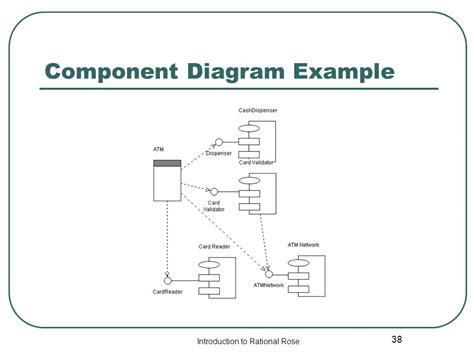 component diagram in rational rational tutorial ppt