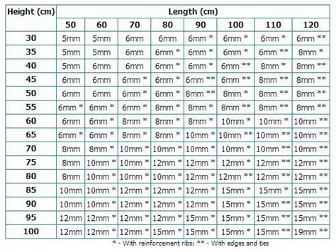 aquarium design glass thickness another aquarium glass thickness calculation chart