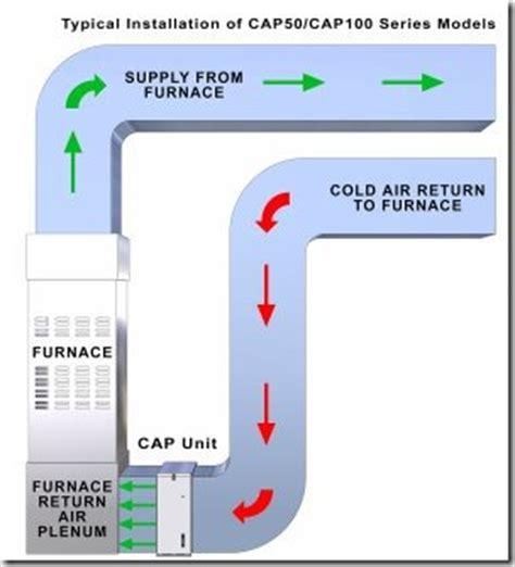 house air purifiers work air purifier reviews