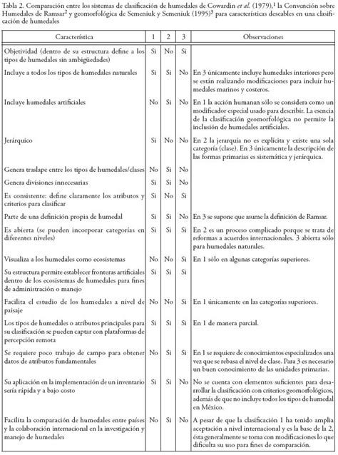 tablas de hexagonales de clasificaciones de mexico a los mundiales esquema de clasificaci 243 n de los humedales de m 233 xico