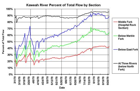 c section percentage 1978 flow by section in cfs