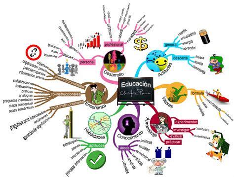 imagenes de mapas mentales bellos mapa mental sobre la educaci 243 n mis esquemas y mapas