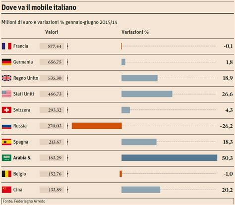 mobile italiano mobile made in italy l export verso la russia soffre 26