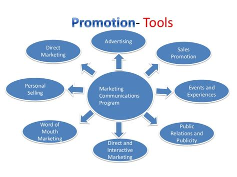 Advertising And Promotion1 marketing promotion concept objectives and tools