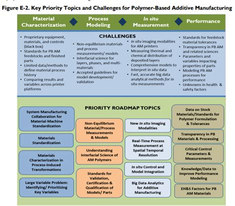 design and development of a layer based additive roadmap for polymer based additive manufacturing