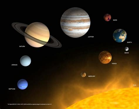 what colors are the planets the planets of our solar system 3d card authentic maps