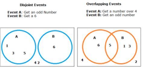 venn diagram disjoint sets disjoint events definition exles