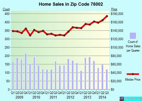 76002 zip code arlington profile homes
