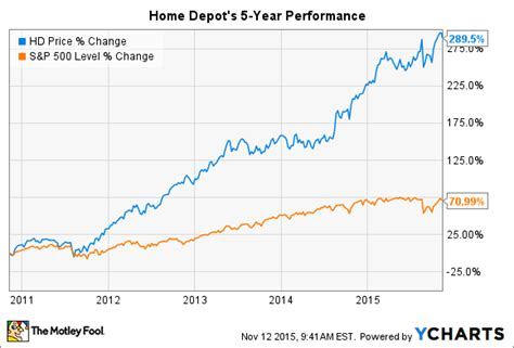 home depot inc earnings 3 things for investors to