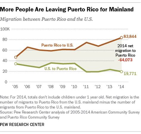 puerto ricans leave in record numbers for mainland u.s