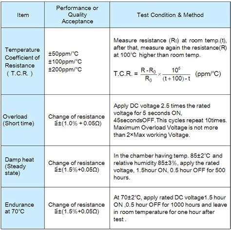 resistor electrical characteristics resistor electrical characteristics 28 images i v characteristic or current voltage current
