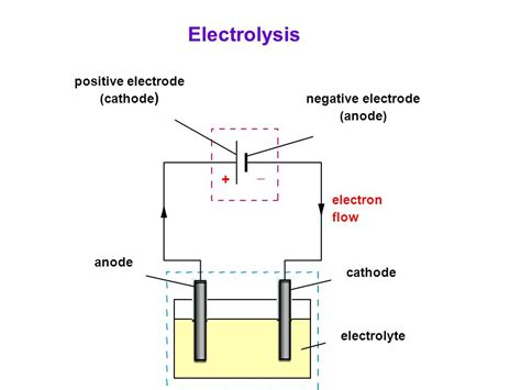 capacitor anode positive or negative anode cathode led positive negative 28 images world technical 5 diodes a hitchhiker s guide
