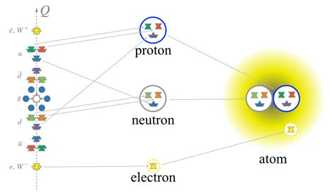 Proton Definition by Proton Definition Of Physics Terms