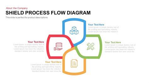 Shield Process Flow Diagram Slidebazaar Process Diagram Template