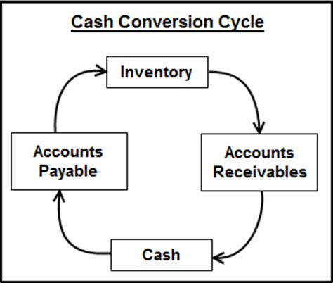 Credit Cycle Formula Harrison Bank Management
