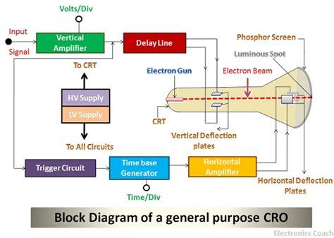 diagram of oscilloscope what is cathode oscilloscope block diagram working