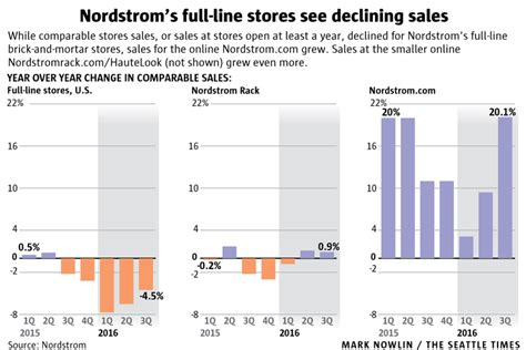 Nordstrom To Set Up Shop In The Big Apple by Nordstrom S Big Beautiful Stores Are Losing Ground The