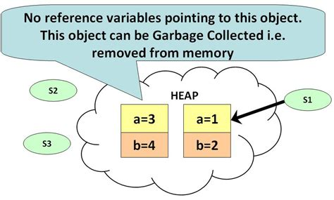 java tutorial garbage collection how quot garbage collection quot works in java