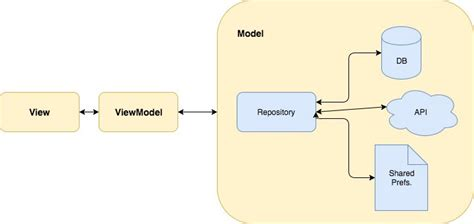 repository pattern viewmodel modern android development with kotlin part 2