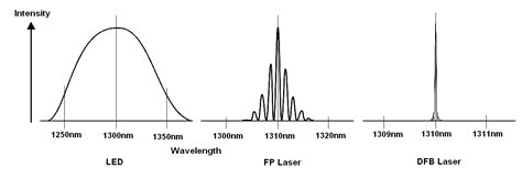 led diode difference led laser diode difference 28 images image gallery led laser exalos technology sled exalos