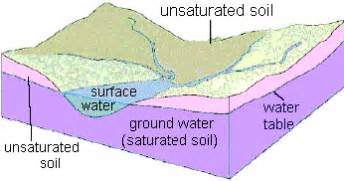 The Location Of The Water Table Is Subject To Change Esquad Ground Water Quality